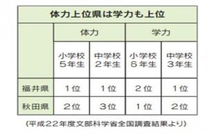 学力と体力の相関 (2)