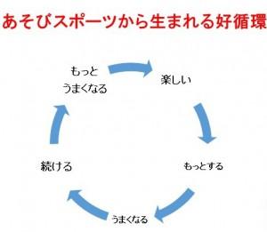 ASOBIスポーツ好循環